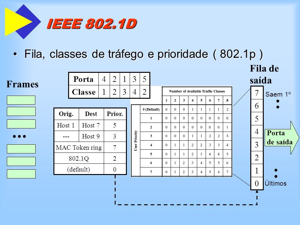 IEEE 802.1D Fila, classes de tráfego e prioridade ( 802.1p )