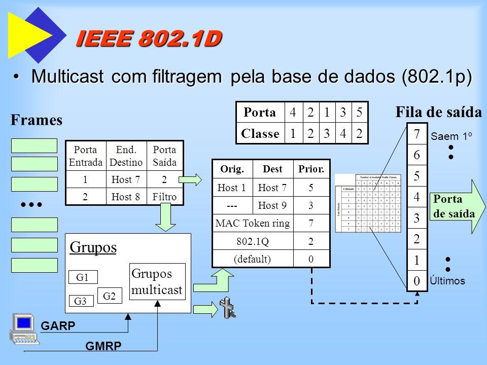 IEEE 802.1D Multicast com filtragem pela base de dados (802.1p)