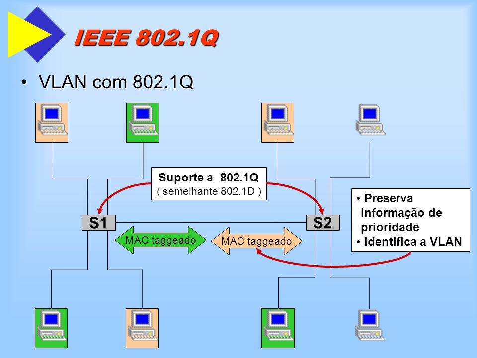 Suporte a 802.1Q ( semelhante 802.1D )