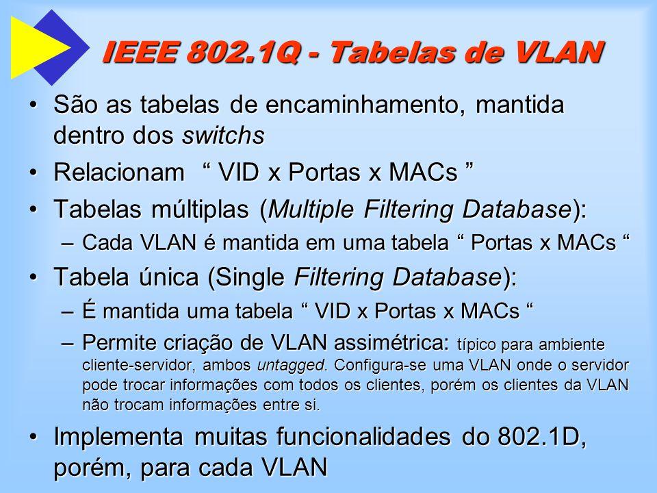 IEEE 802.1Q - Tabelas de VLAN São as tabelas de encaminhamento, mantida dentro dos switchs. Relacionam VID x Portas x MACs