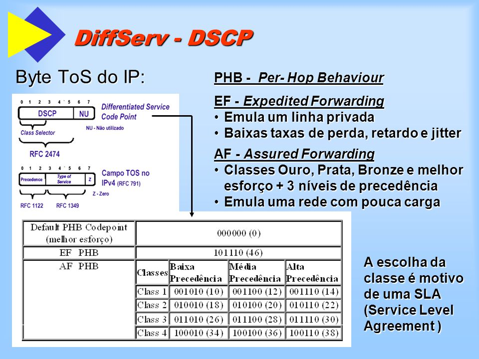 DiffServ - DSCP Byte ToS do IP: PHB - Per- Hop Behaviour