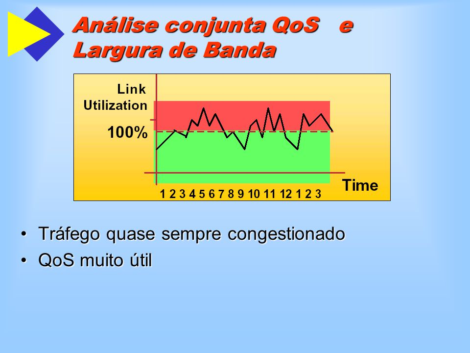 Análise conjunta QoS e Largura de Banda