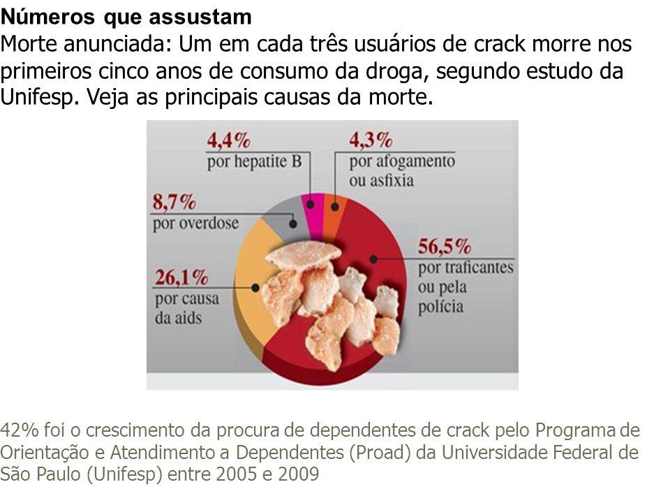 Números que assustam Morte anunciada: Um em cada três usuários de crack morre nos primeiros cinco anos de consumo da droga, segundo estudo da Unifesp. Veja as principais causas da morte.