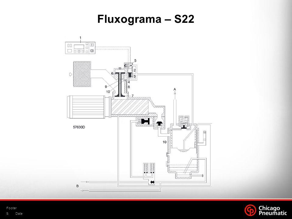 Fluxograma – S22 Footer Date