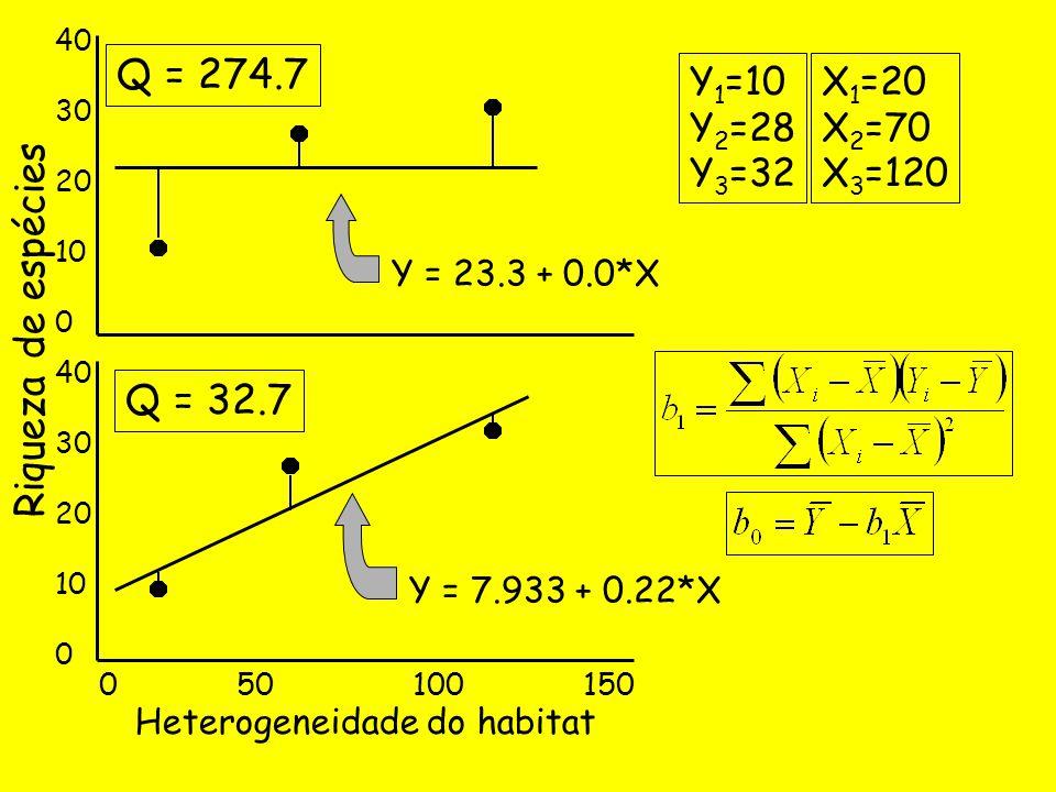 Q = 274.7 Riqueza de espécies Q = 32.7 Y1=10 Y2=28 Y3=32 X1=20 X2=70