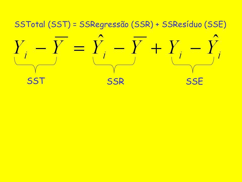 SSTotal (SST) = SSRegressão (SSR) + SSResíduo (SSE)