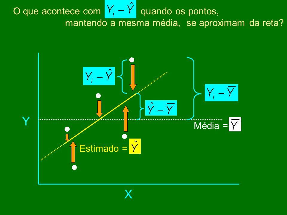 Y X O que acontece com quando os pontos,
