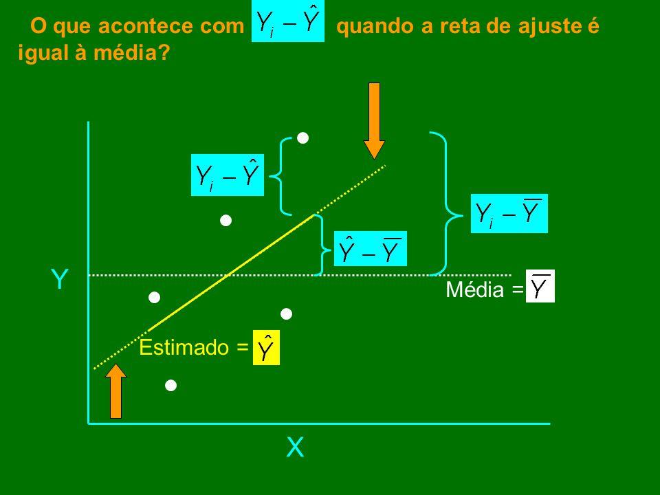 Y X O que acontece com quando a reta de ajuste é igual à média