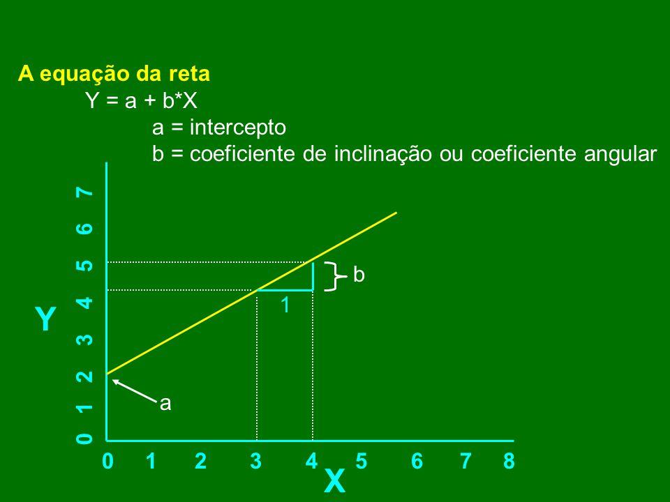 Y X A equação da reta Y = a + b*X a = intercepto