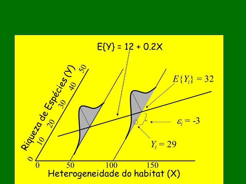 E{Yi} = 32 i = -3 Yi = 29 E{Y} = 12 + 0.2X Riqueza de Espécies (Y)