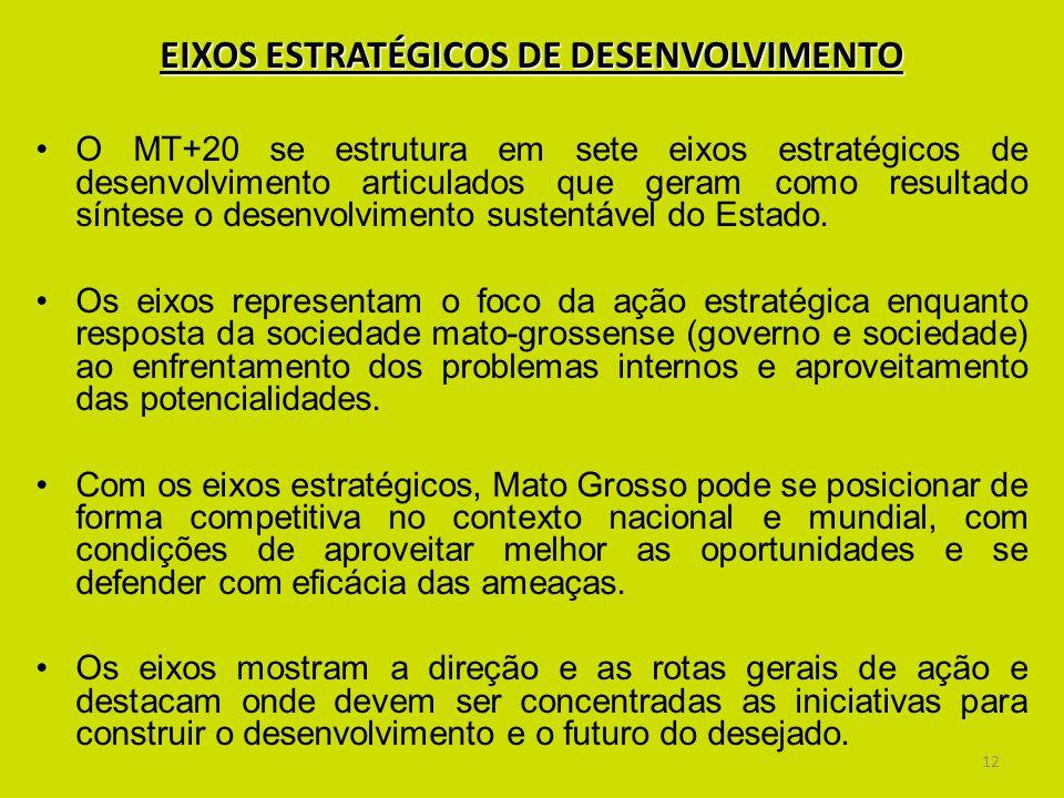 EIXOS ESTRATÉGICOS DE DESENVOLVIMENTO