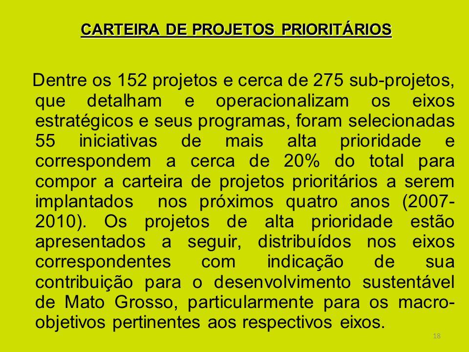 CARTEIRA DE PROJETOS PRIORITÁRIOS