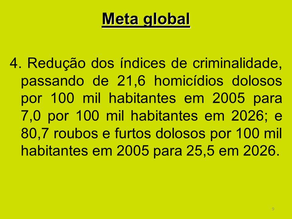Meta global