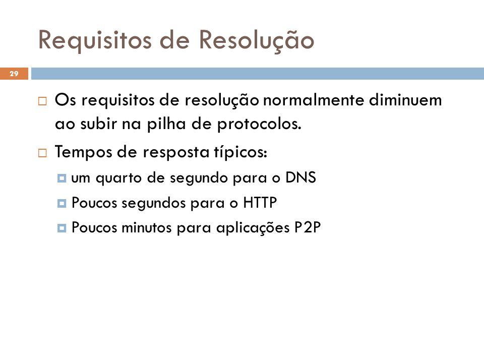 Requisitos de Resolução