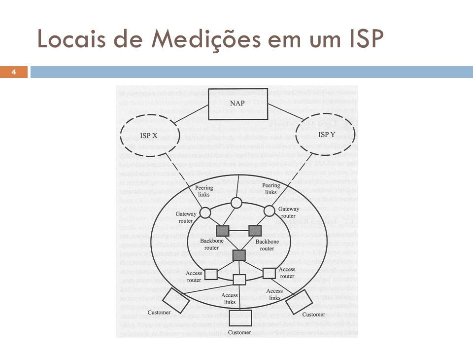 Locais de Medições em um ISP