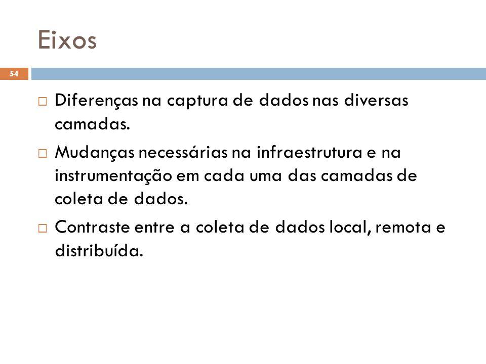 Eixos Diferenças na captura de dados nas diversas camadas.