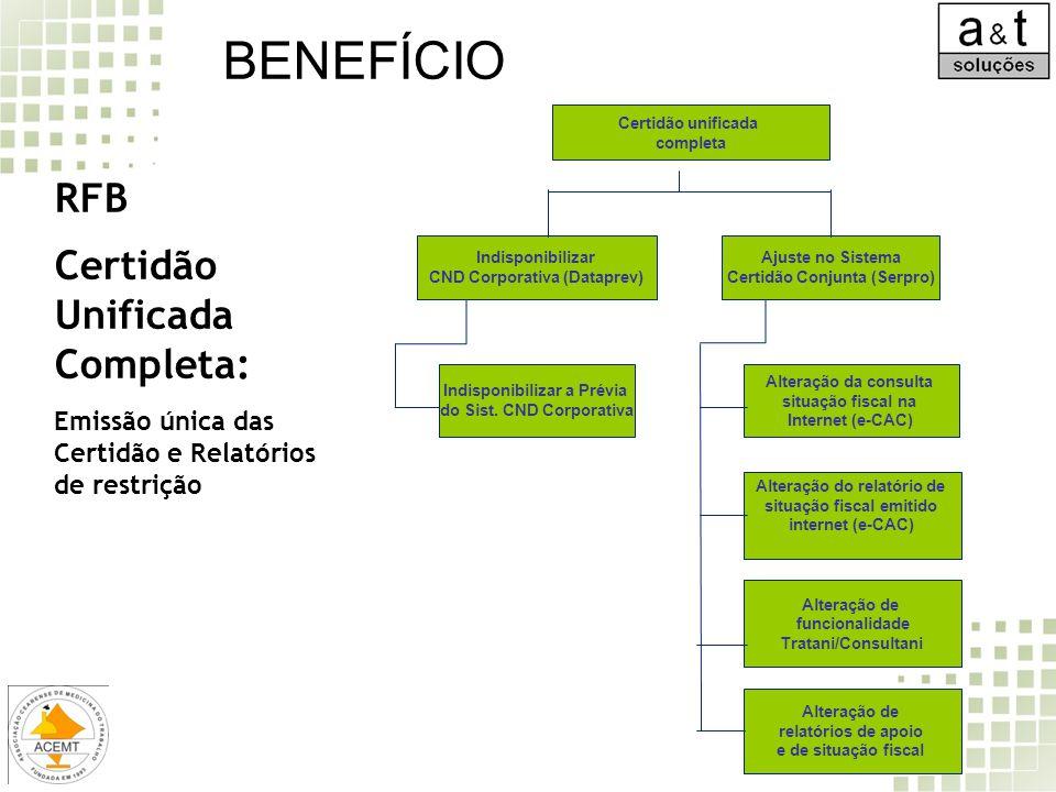 BENEFÍCIO RFB Certidão Unificada Completa: