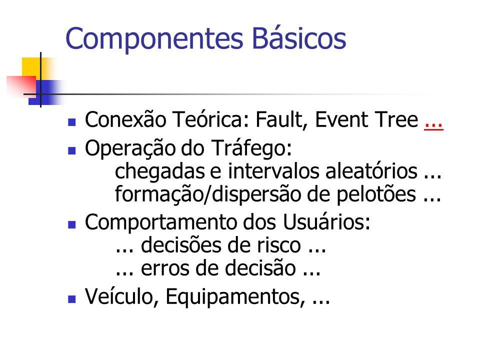 Componentes Básicos Conexão Teórica: Fault, Event Tree ...