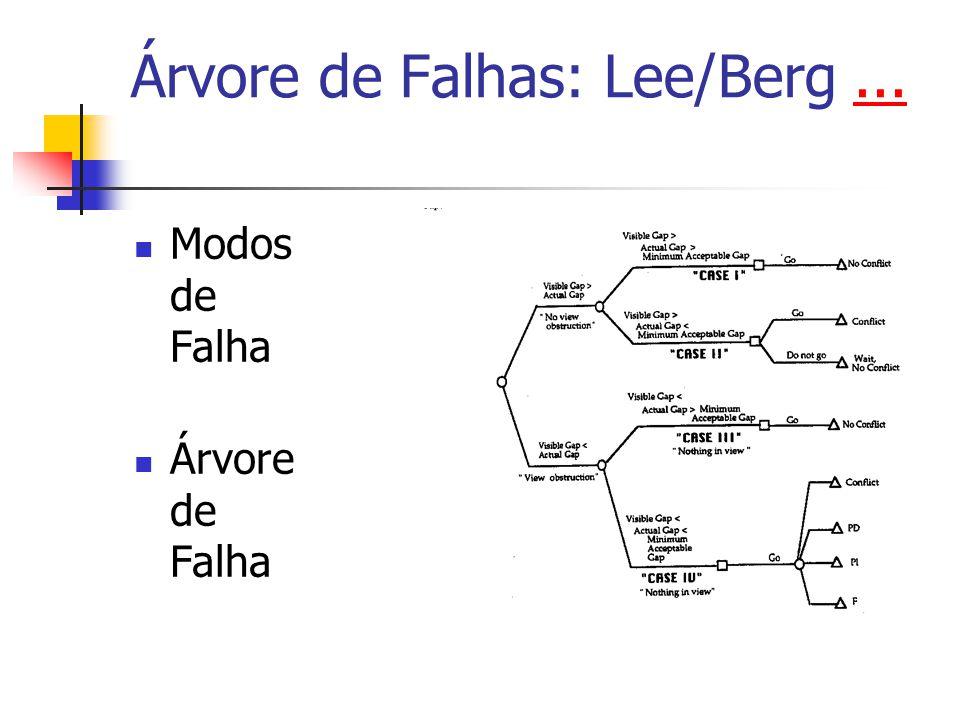 Árvore de Falhas: Lee/Berg ...