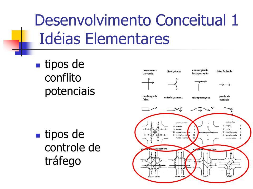 Desenvolvimento Conceitual 1 Idéias Elementares