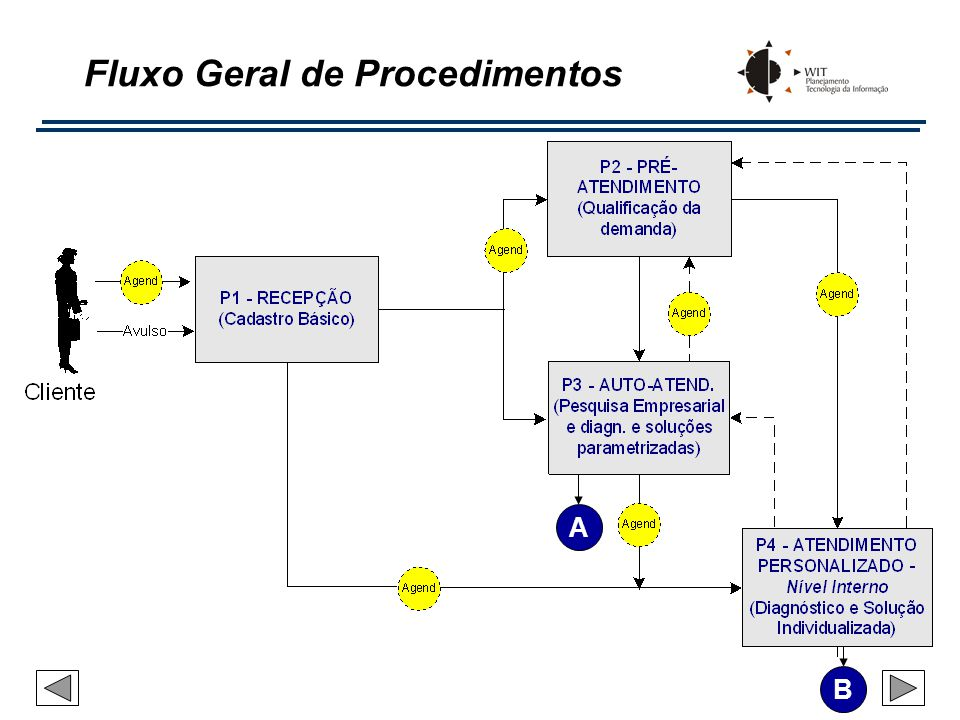 Fluxo Geral de Procedimentos