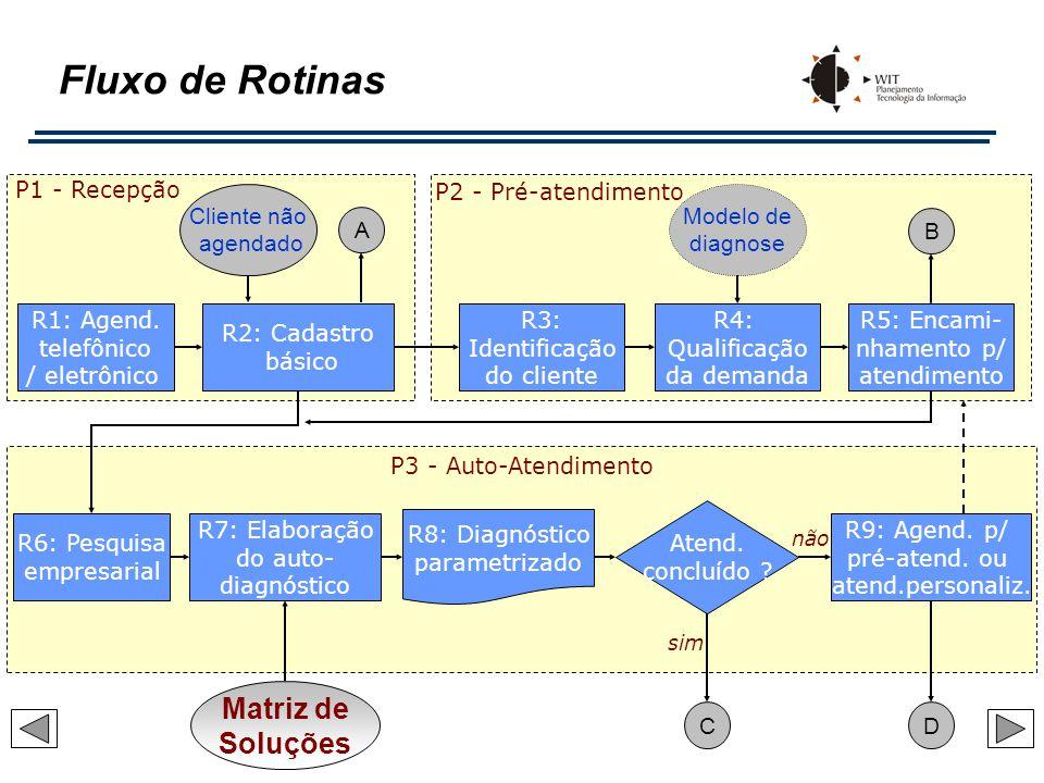 Fluxo de Rotinas Matriz de Soluções P1 - Recepção P2 - Pré-atendimento