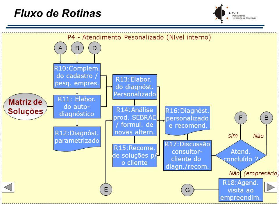 P4 - Atendimento Pesonalizado (Nível interno)