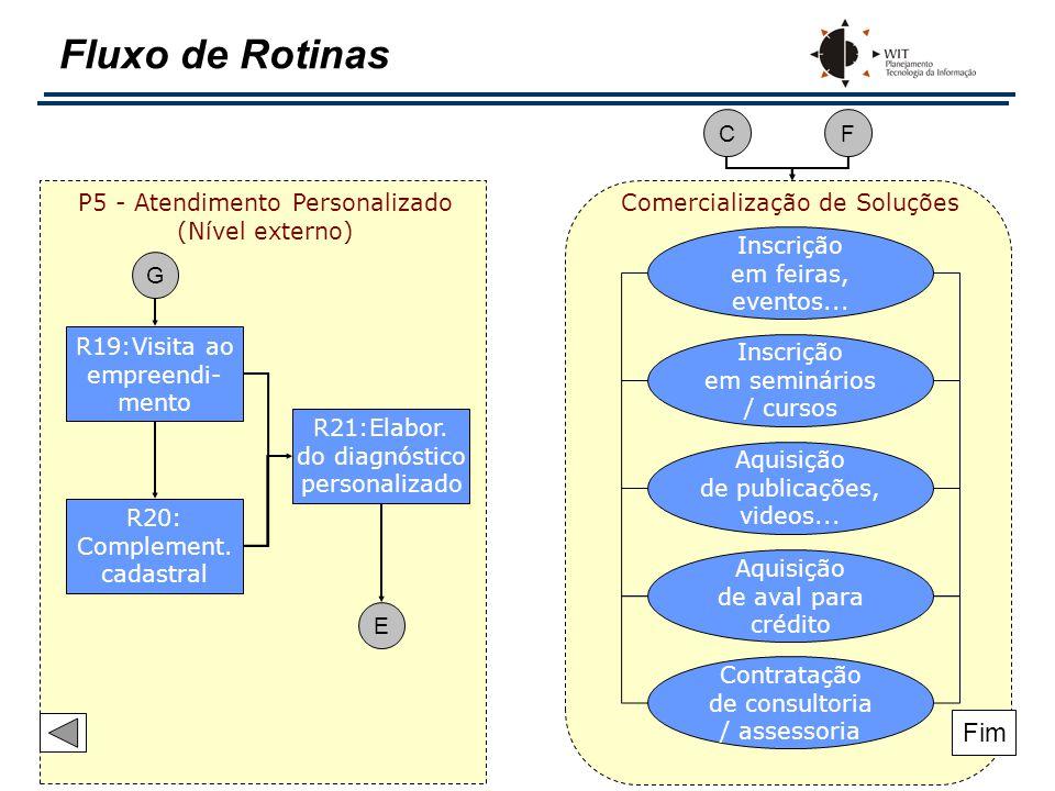 Fluxo de Rotinas C. F. P5 - Atendimento Personalizado (Nível externo) Comercialização de Soluções.