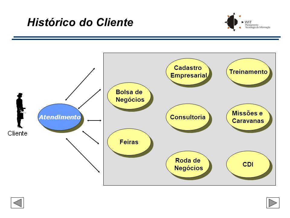 Histórico do Cliente Cadastro Treinamento Empresarial Bolsa de