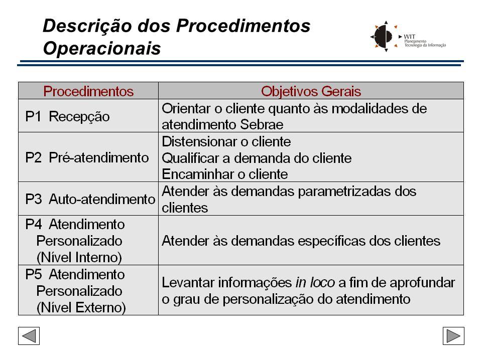 Descrição dos Procedimentos Operacionais