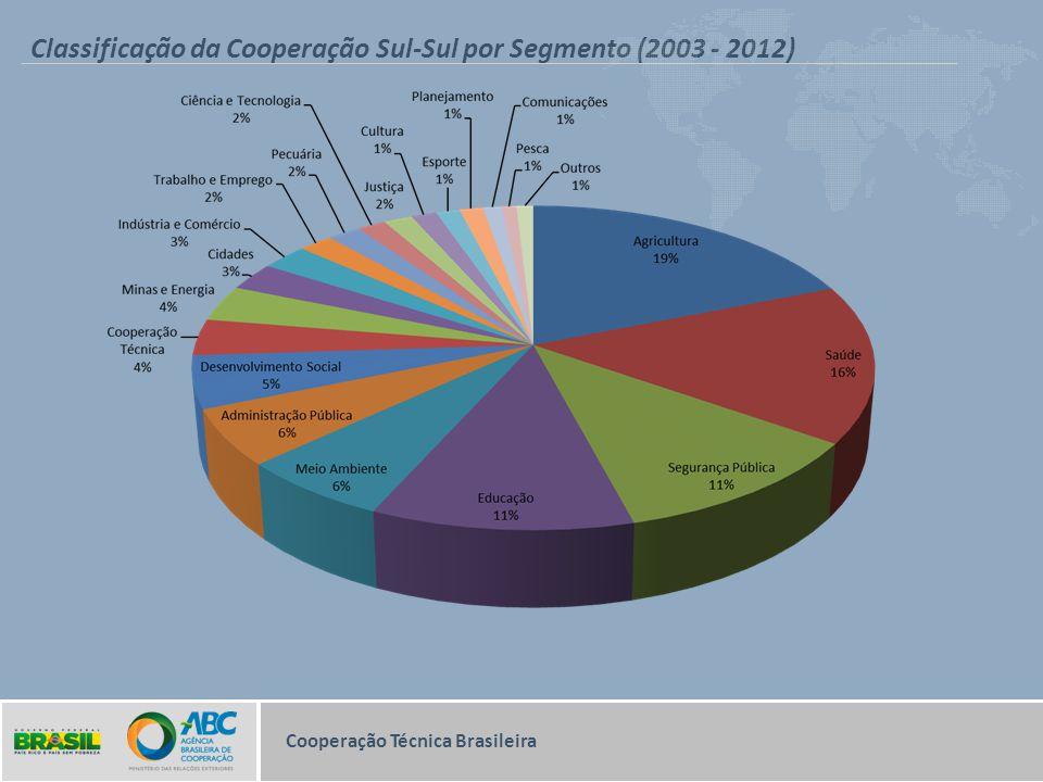 Classificação da Cooperação Sul-Sul por Segmento (2003 - 2012)