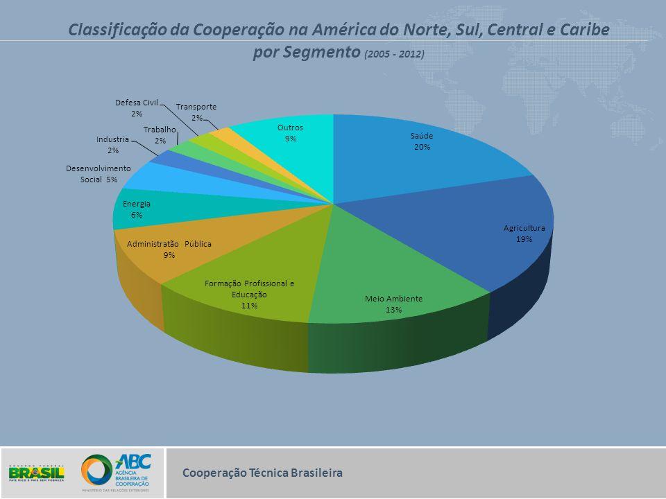 Classificação da Cooperação na América do Norte, Sul, Central e Caribe por Segmento (2005 - 2012)