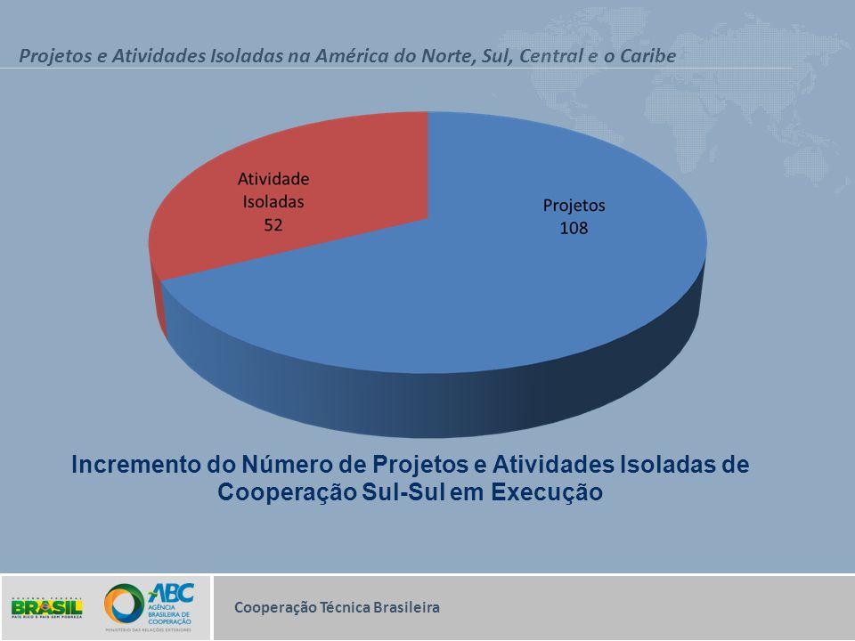 Projetos e Atividades Isoladas na América do Norte, Sul, Central e o Caribe