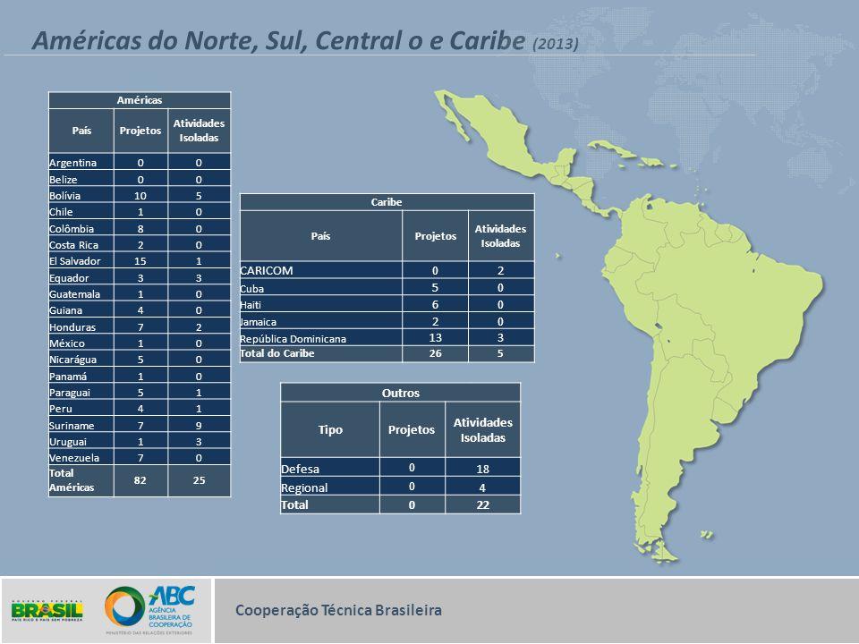 Américas do Norte, Sul, Central o e Caribe (2013)