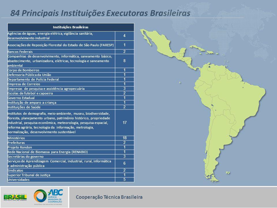 84 Principais Instituições Executoras Brasileiras