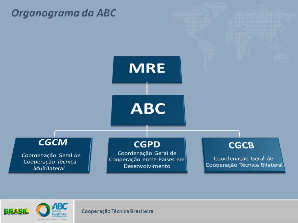MRE ABC Organograma da ABC CGCM