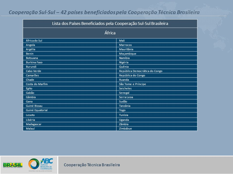 Lista dos Países Beneficiados pela Cooperação Sul-Sul Brasileira