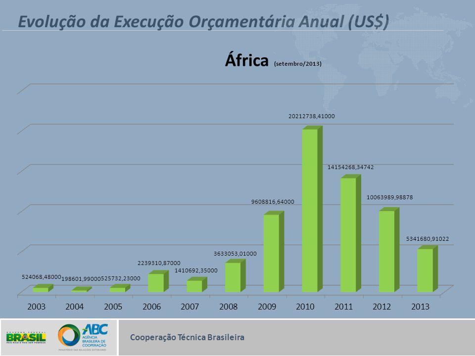 Evolução da Execução Orçamentária Anual (US$)