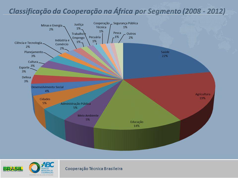 Classificação da Cooperação na África por Segmento (2008 - 2012)