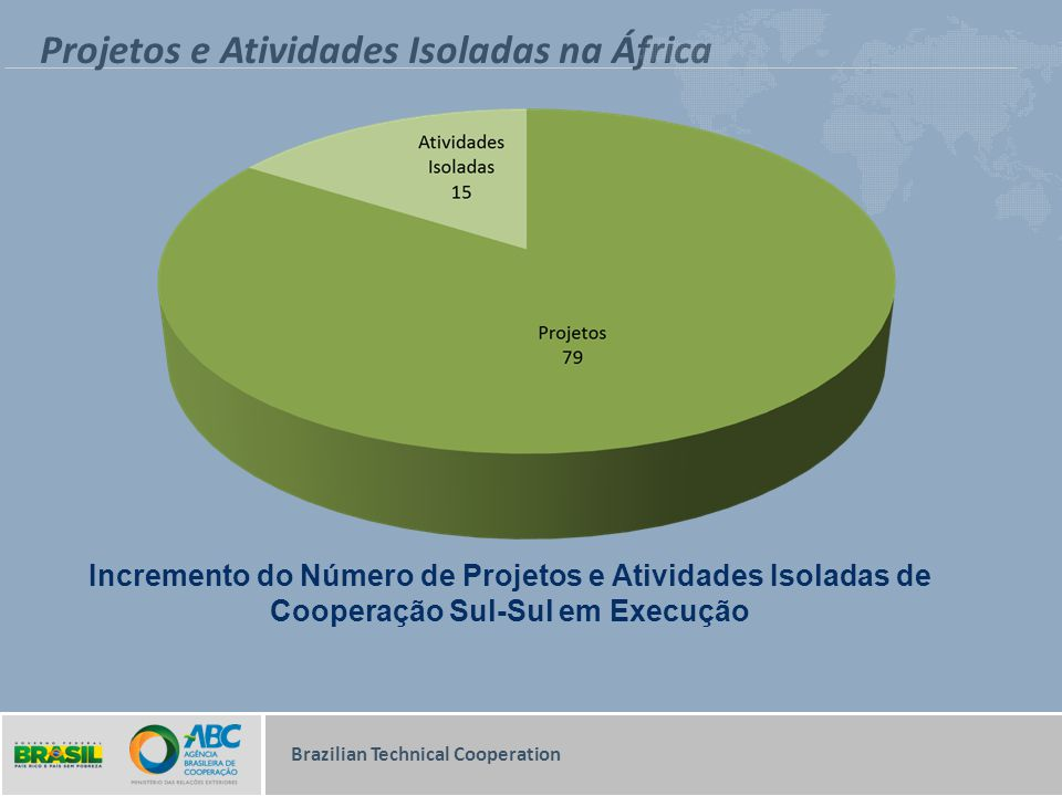 Projetos e Atividades Isoladas na África