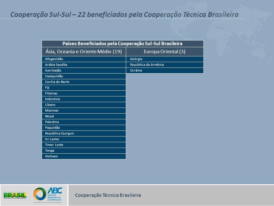 Países Beneficiados pela Cooperação Sul-Sul Brasileira