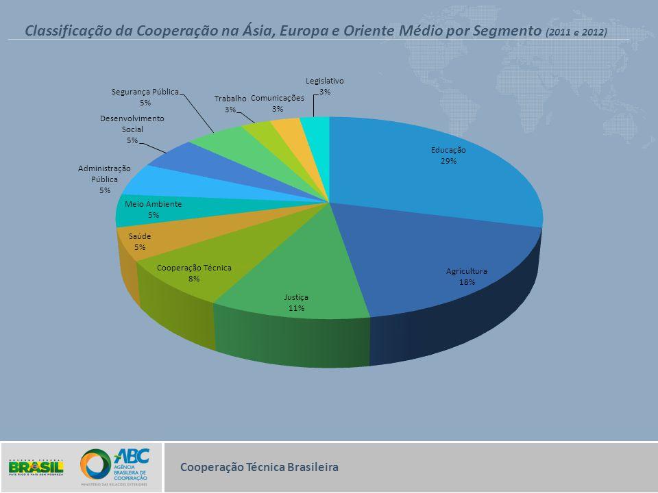 Classificação da Cooperação na Ásia, Europa e Oriente Médio por Segmento (2011 e 2012)