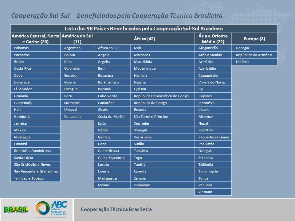 Cooperação Sul-Sul – beneficiados pela Cooperação Técnica Brasileira