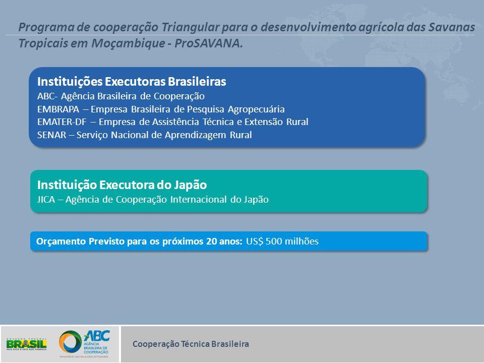 Instituições Executoras Brasileiras