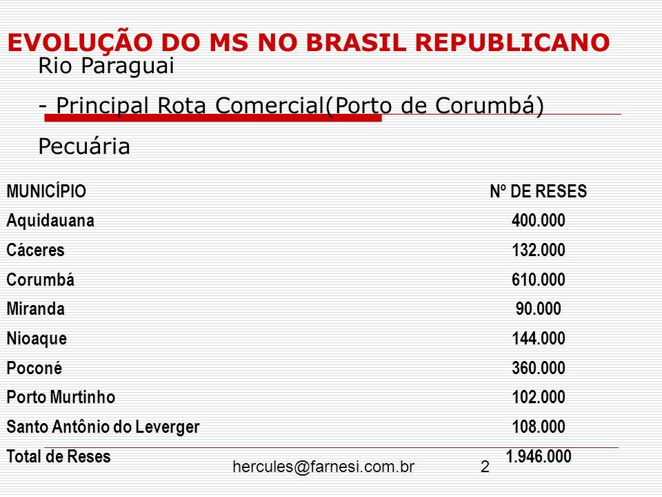 EVOLUÇÃO DO MS NO BRASIL REPUBLICANO