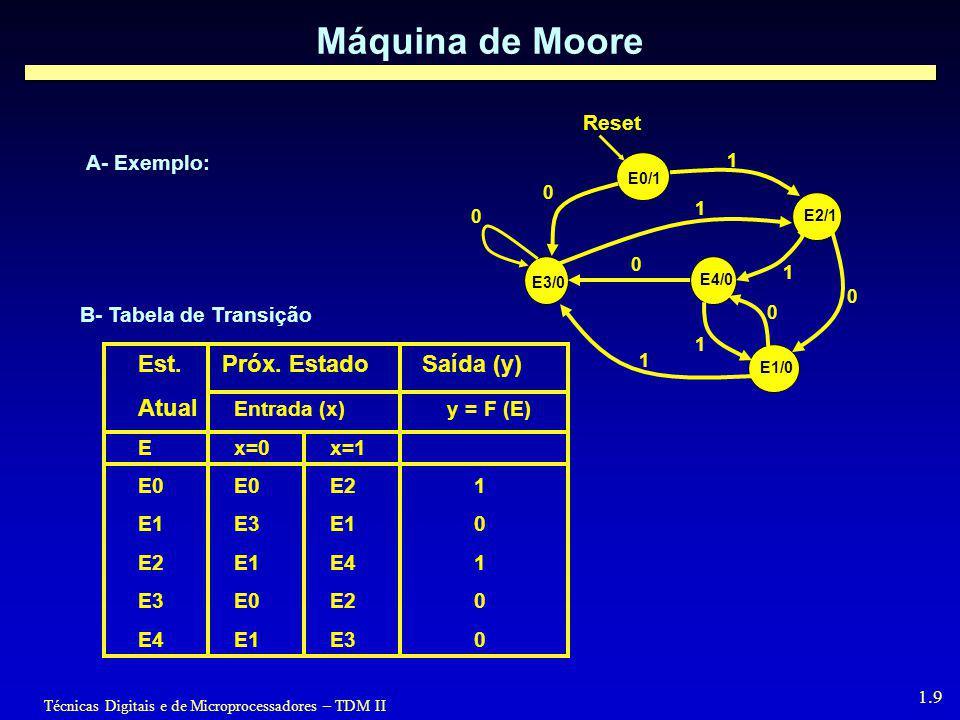 Máquina de Moore Est. Próx. Estado Saída (y)