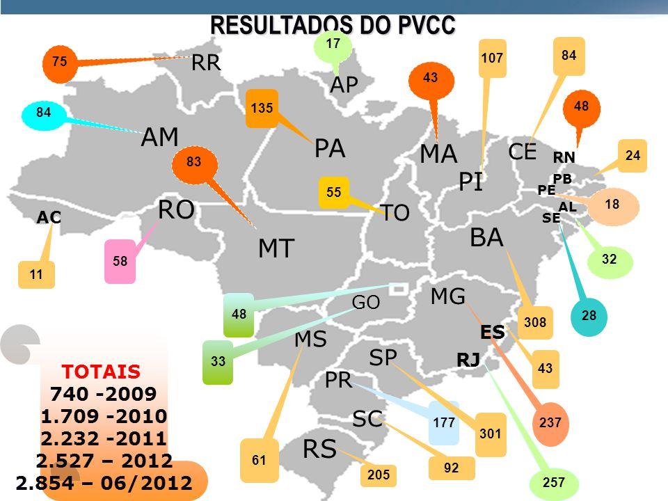 RESULTADOS DO PVCC AM PA MA PI RO BA MT RS RR AP CE TO MG MS SP PR SC