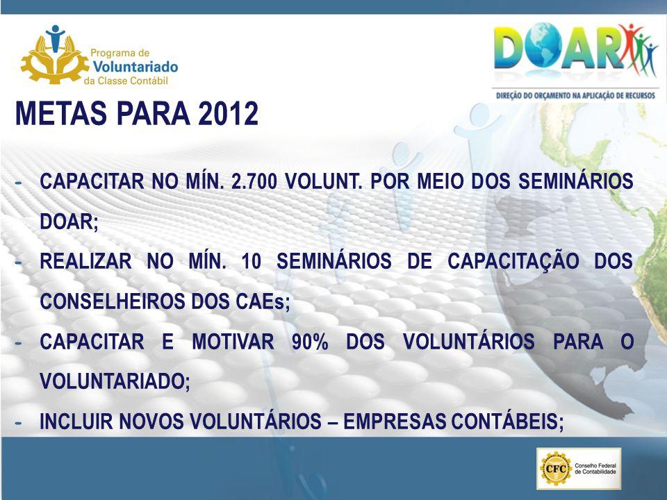 METAS PARA 2012 CAPACITAR NO MÍN. 2.700 VOLUNT. POR MEIO DOS SEMINÁRIOS DOAR;