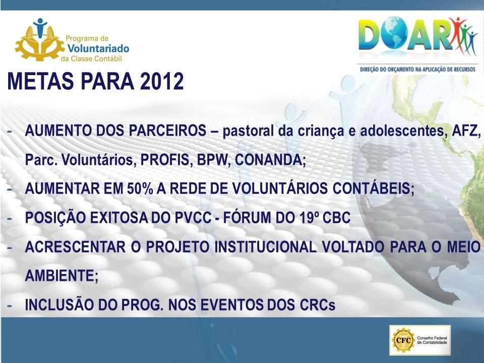 METAS PARA 2012 AUMENTO DOS PARCEIROS – pastoral da criança e adolescentes, AFZ, Parc. Voluntários, PROFIS, BPW, CONANDA;