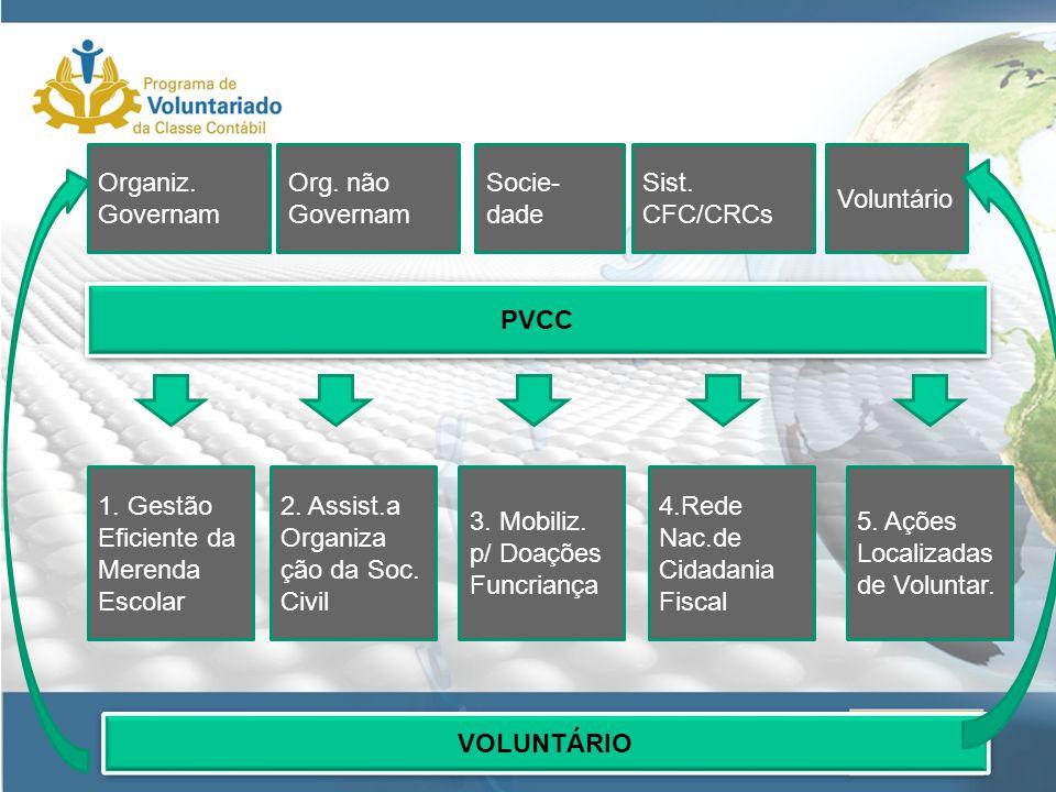 PVCC 1. Gestão Eficiente da Merenda Escolar. 2. Assist.a Organiza. ção da Soc. Civil. 3. Mobiliz. p/ Doações.